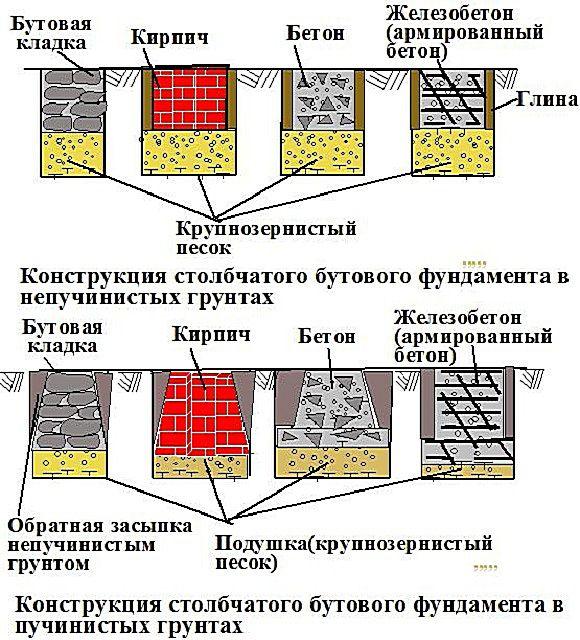 Несколько вариантов базовой конструкции свайного фундамента