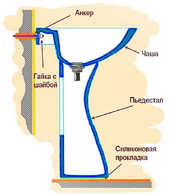 Схема раковины с пьедесталом