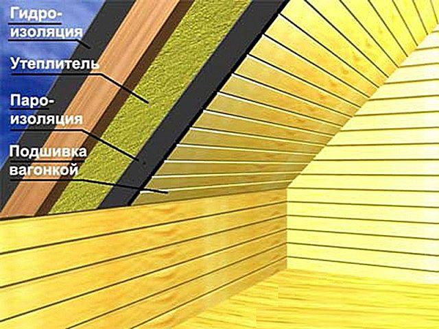 Примерная схема утепленных стен мансарды