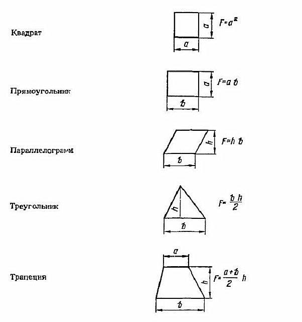 Для тех, кто подзабыл, как вычисляются площади плоских фигур