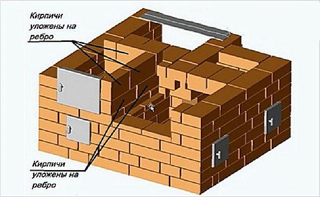 Седьмой ряд - металлические полоски для перекрытия камеры камина