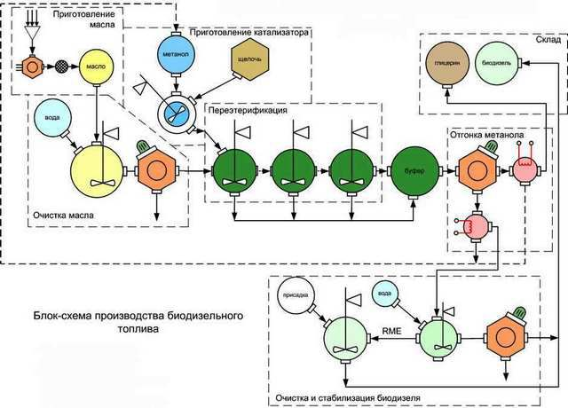 Блок-схема стандартного производственного процесса по выпуску биодизеля