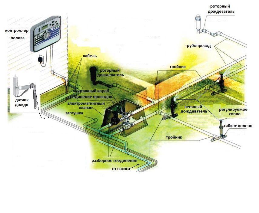 Cистемы автоматического полива