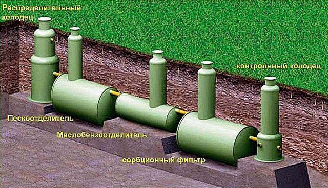 Многоступенчатая система очистки ливневых вод