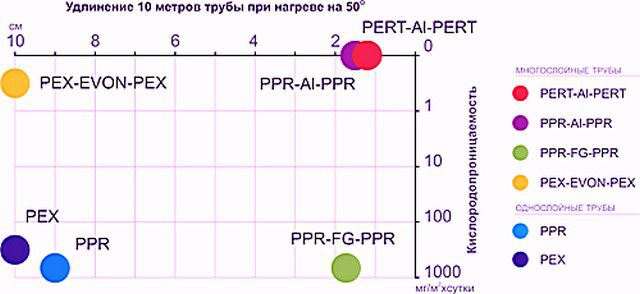 Диаграмма основных недостатков полипропиленовых труб