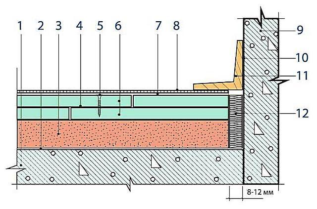 Схематичное устройство системы сухой стяжки в разрезе