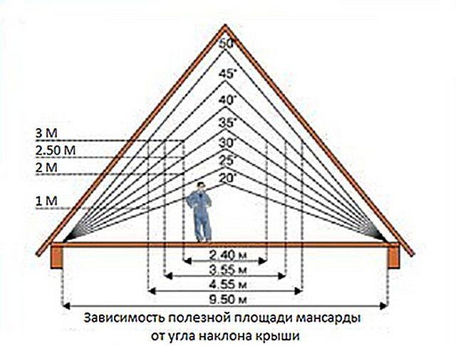 Для образца - масштабированная схема мансарды