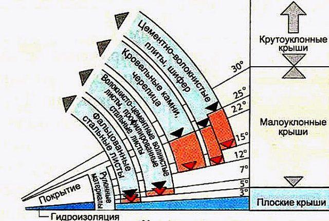 Диаграмма распределения крыш по крутизне ската