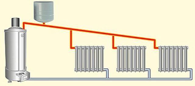 Простейшая схема системы отопления с естественной циркуляцией