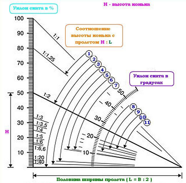 Схема А.  Взаимозависимость единиц измерения угла наклона крыши и допустимые типы кровли