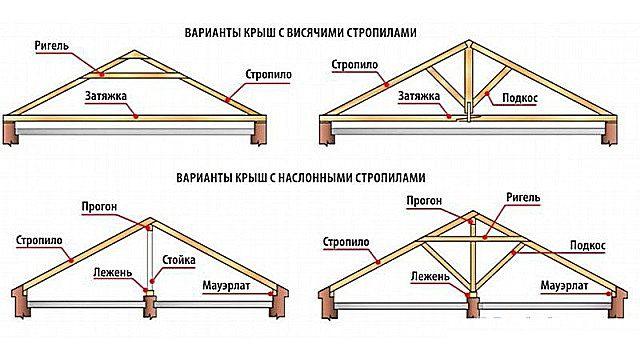 Разновидности стропильных систем