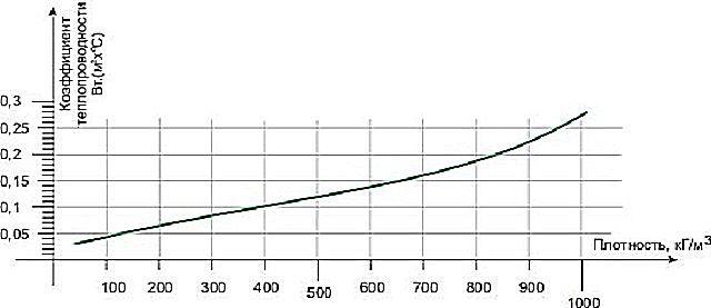 Зависимость теплопроводности от плотности смеси