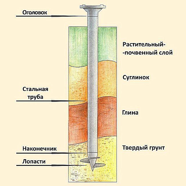 Сама винтовая часть должна достичь плотных слоев грунта, ниже точки замерзания