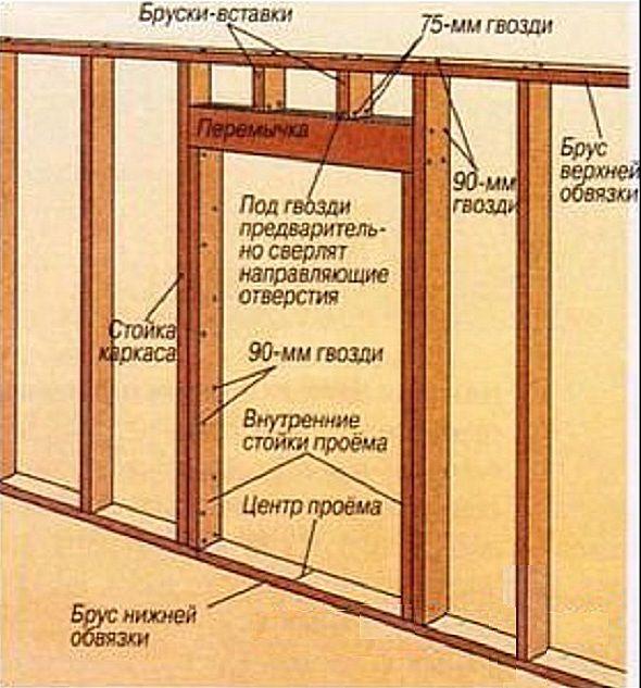 Как сделать простую дверь