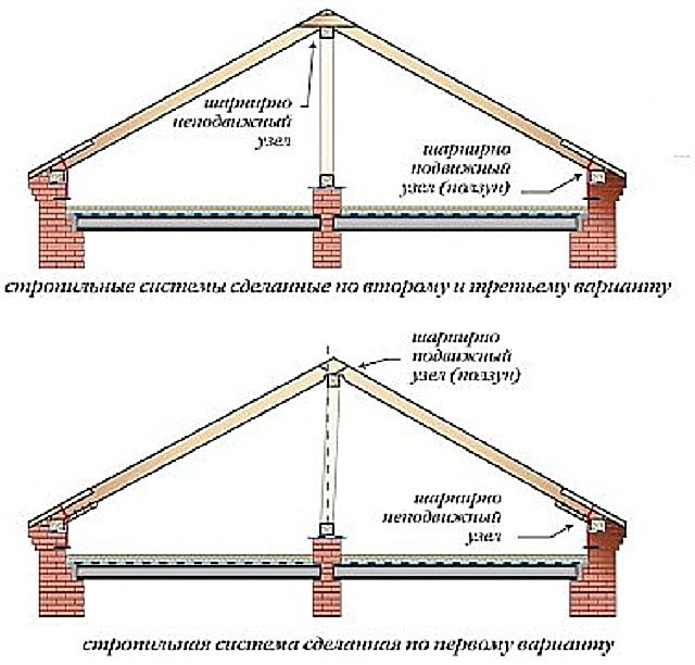 Крыши, выполненные по наслонной схеме