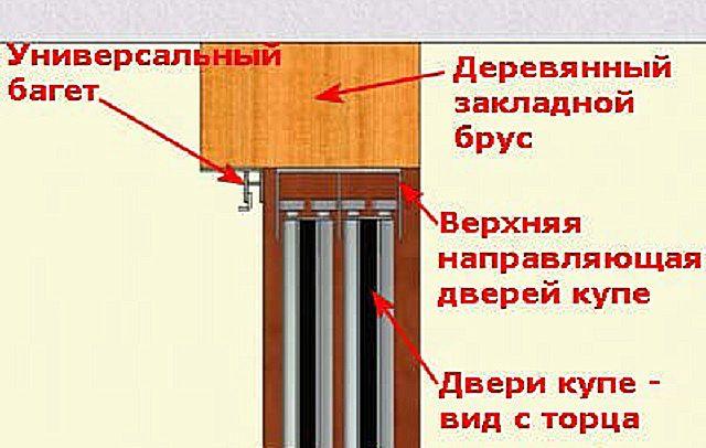 Примерная схема подвеса двери