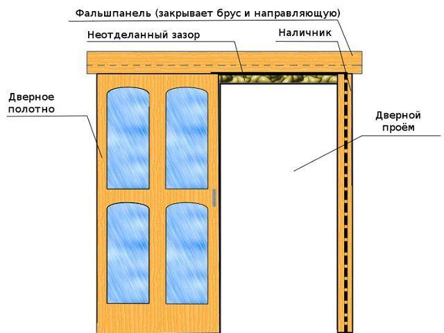 Дверное полотно должно