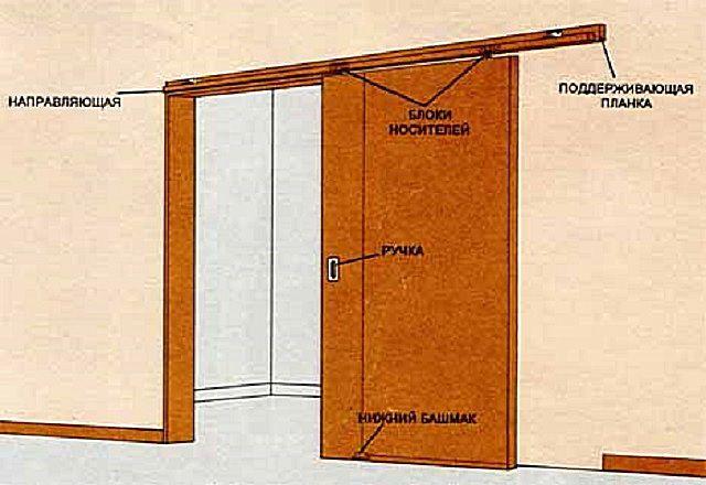 Примерная схема устройства подвесной двери-купе