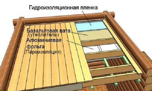 """Схема """"пирога"""" подшивного потолка"""