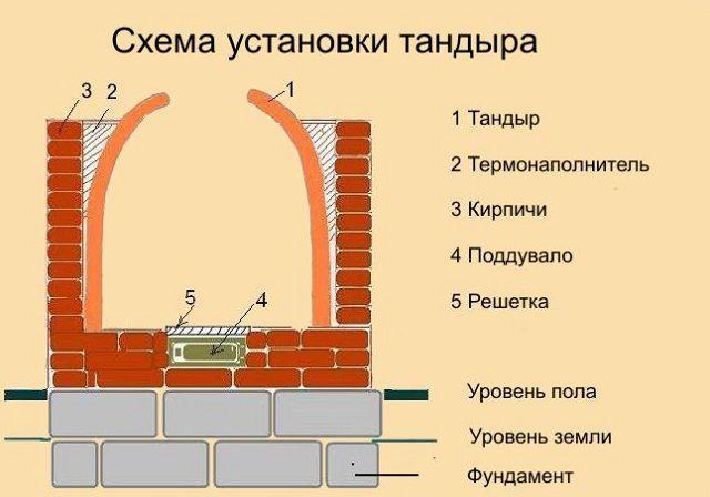 Общая принципиальная схема тандыра