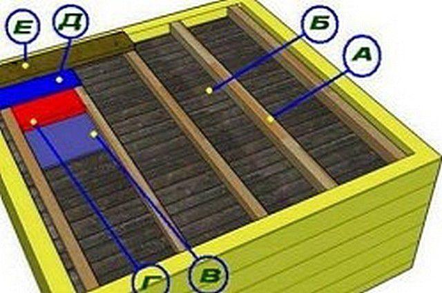 Схема утепления потолка