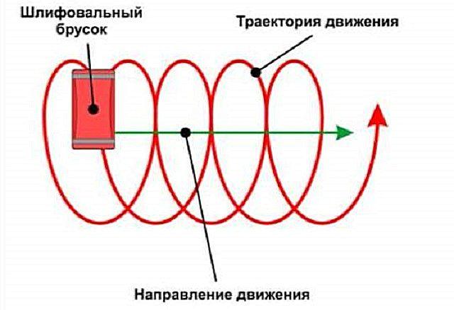 Рекомендуемая траектория выполнения затирки