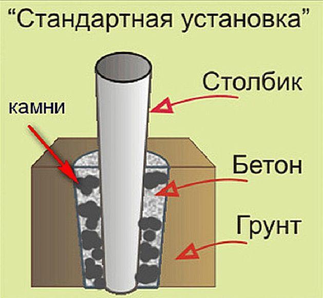 Схема установки столбика