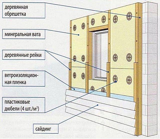 Как обшить дом сайдингом с утеплителем своими руками