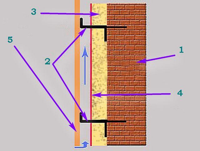 Принципиальная схема вентилируемого фасада