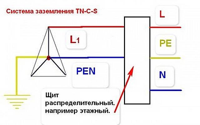 В многоэтажной застройке часто применяется принцип TN–С–S
