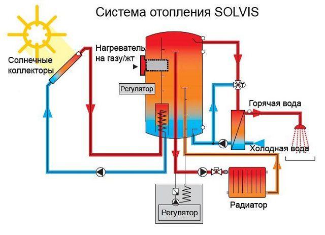 """Коллектор может быть включен в общую систему """"отопление - горячее водоснабжение"""""""
