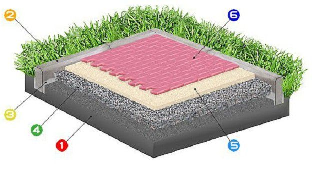Схема при укладке тротуарной плитки на песок