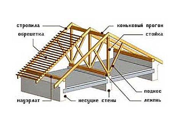 Возможные элементы стропильной системы
