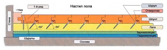 Примерная схема монтажа дощатого пола