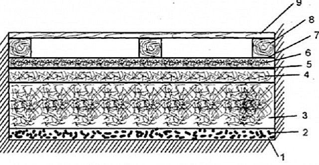 Схема многослойного утепления пола с вермикулитом