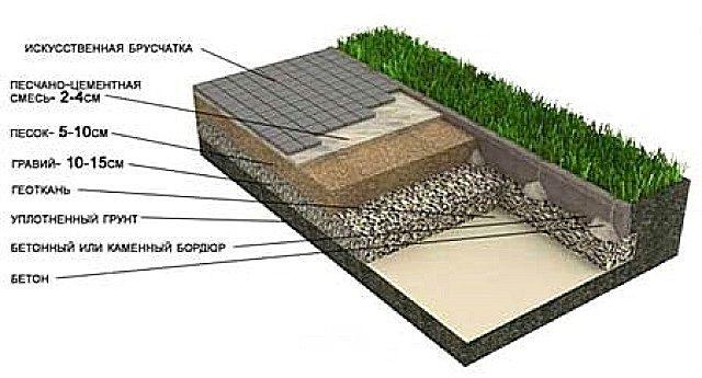 Примерная схема создаваемых слоев