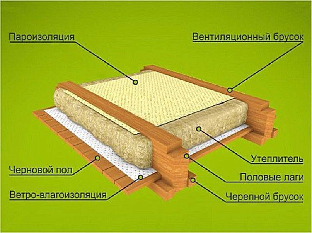 Схема устройства и утепления