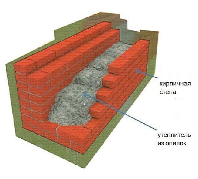 Схема утепления полой кирпичной стены опилками