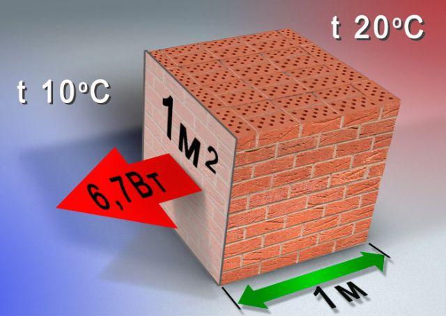 Тепловая энергия передается от более нагретой стороны стены более холодной пропорционально коэффициенту теплопроводности