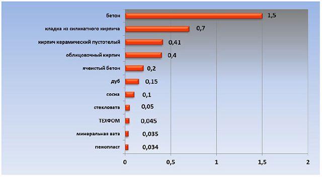 Коэффициенты теплопроводности различных строительных материалов