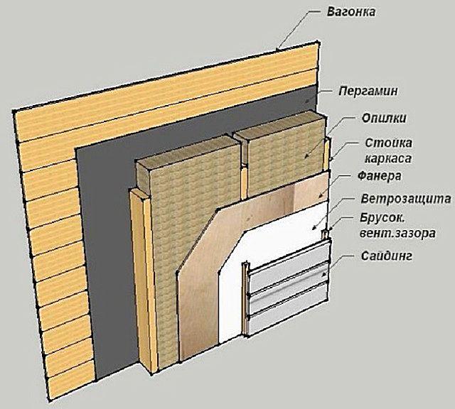 Примерная схема утепления стены опилочными матами
