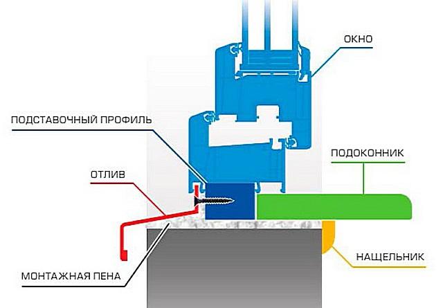 Важный элемент конструкции - подстановочный профиль