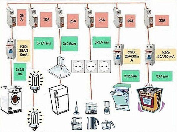 Подключение электроприборов