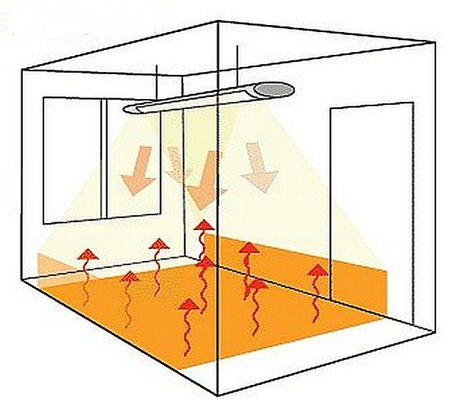 Принцип действия инфракрасной системы отопления