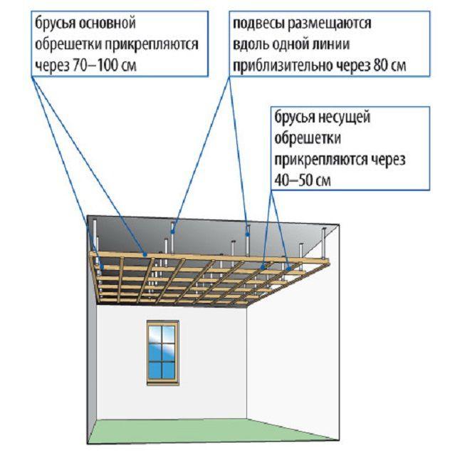 Примерная схема подвесной обрешетки на потолке
