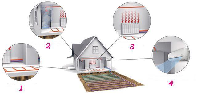 Для каких целей может использоваться энергия, полученная тепловым насосом?
