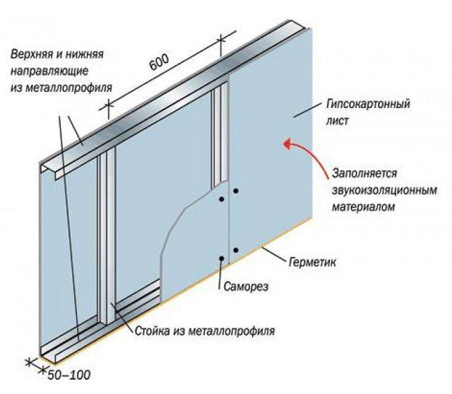 Примерная схема перегородки из гипсокартона на каркасе их оцинкованного профиля