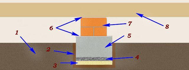 Схема столбика - вид сбоку