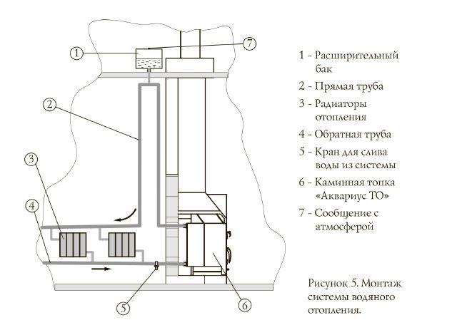 Схема подключения камина в открытую систему отопления с естественной циркуляцией