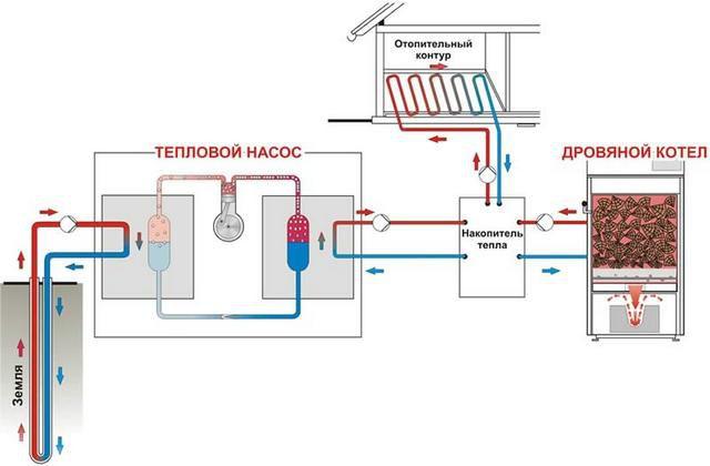 Один из вариантов бивалентной системы отопления дома